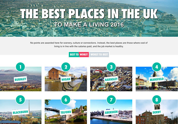 The best places in the uk to make a living 2016 your for Best way to borrow money to buy land