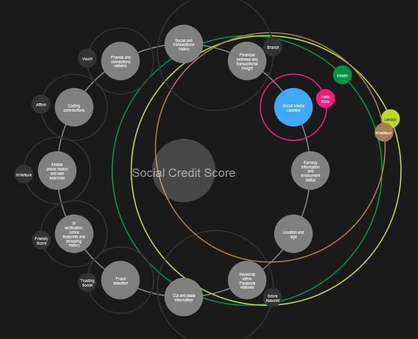 social-credit-score